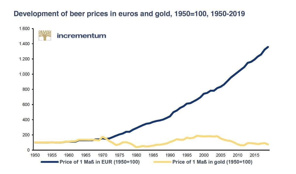 Beer price chart over time, in Euros and gold